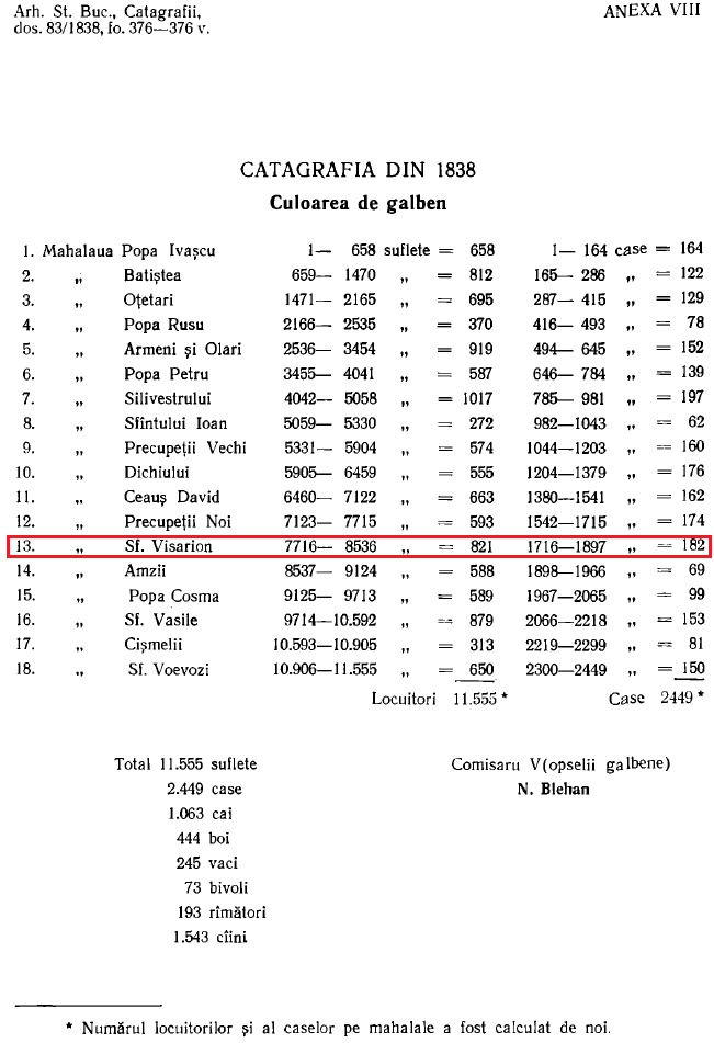 Statistici din mahalaua Sf. Visarion - 1838